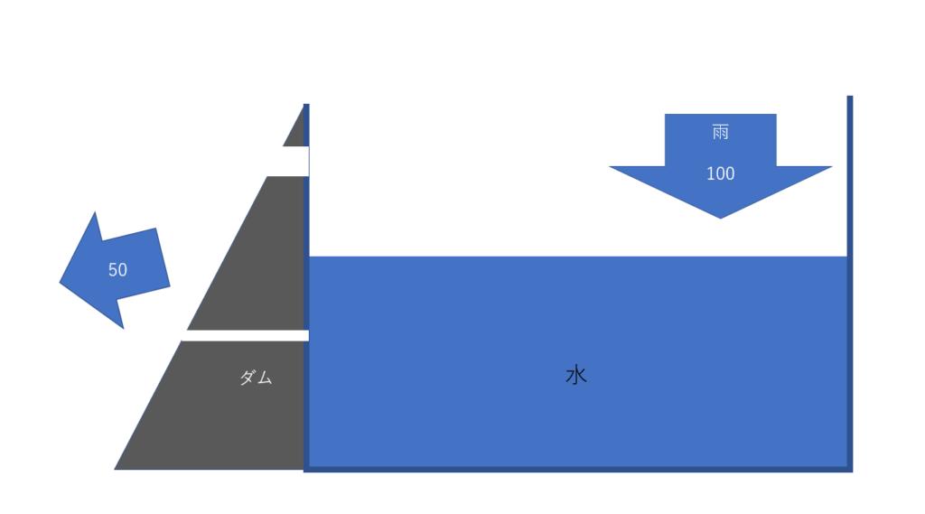 どうなる 緊急 放流 ダムの緊急放流って何?やらないとどうなるの?理由と危険度も調査! ViViVi★Life